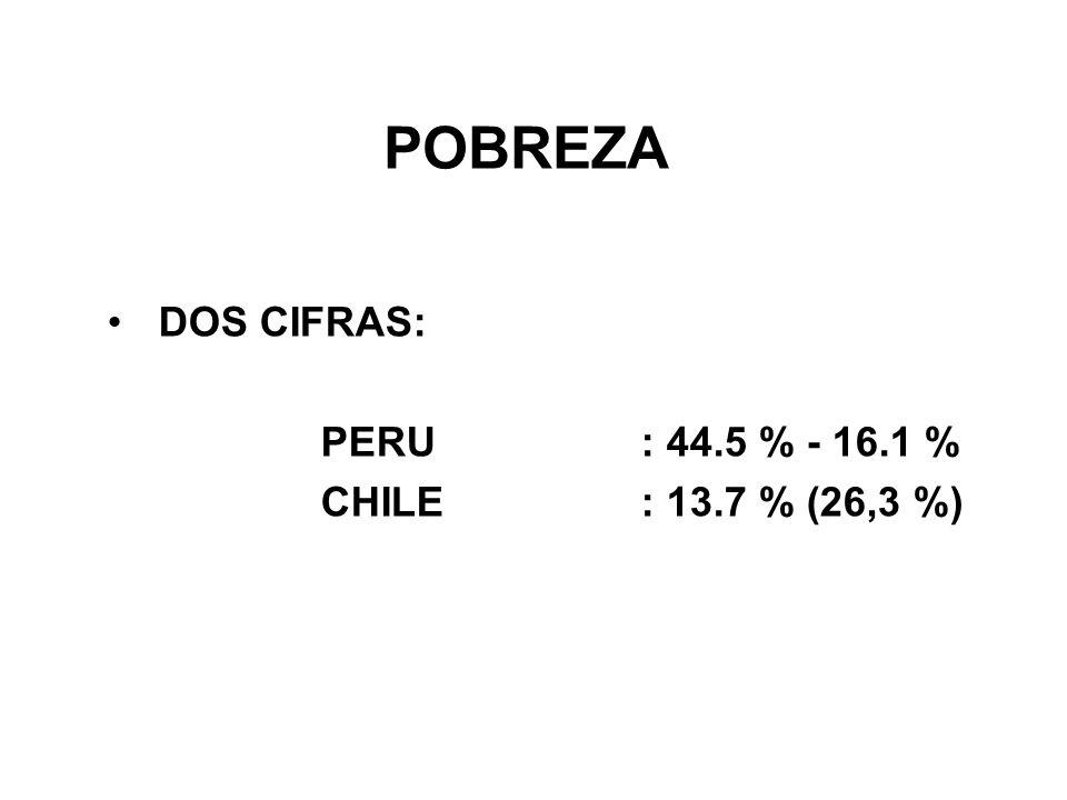 POBREZA DOS CIFRAS: PERU : 44.5 % - 16.1 % CHILE : 13.7 % (26,3 %)