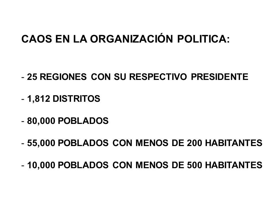 CAOS EN LA ORGANIZACIÓN POLITICA: