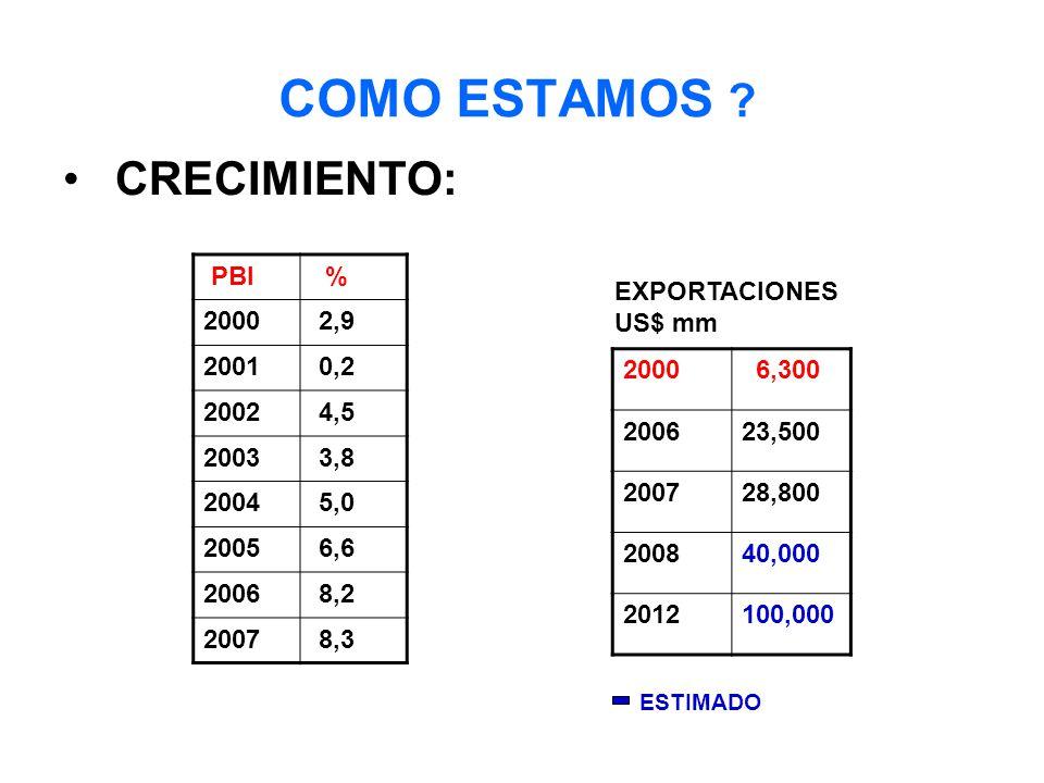 COMO ESTAMOS CRECIMIENTO: PBI % 2000 2,9 2001 0,2 2002 4,5 2003 3,8