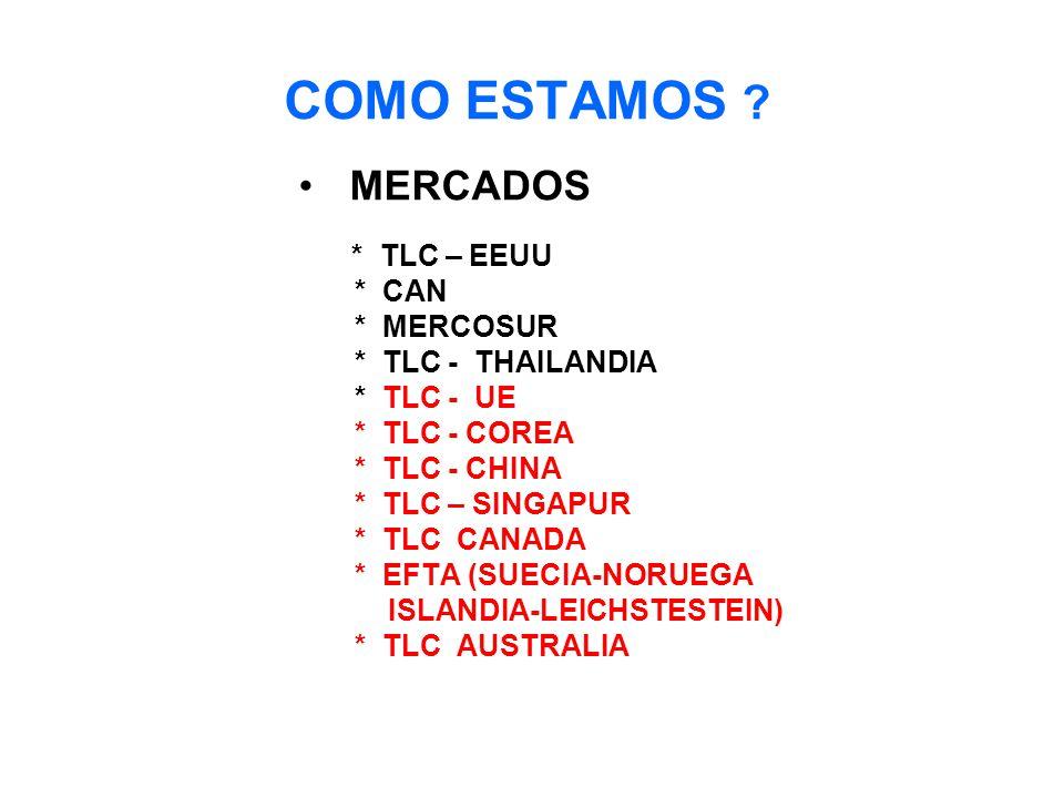 COMO ESTAMOS MERCADOS * CAN * MERCOSUR * TLC - THAILANDIA * TLC - UE