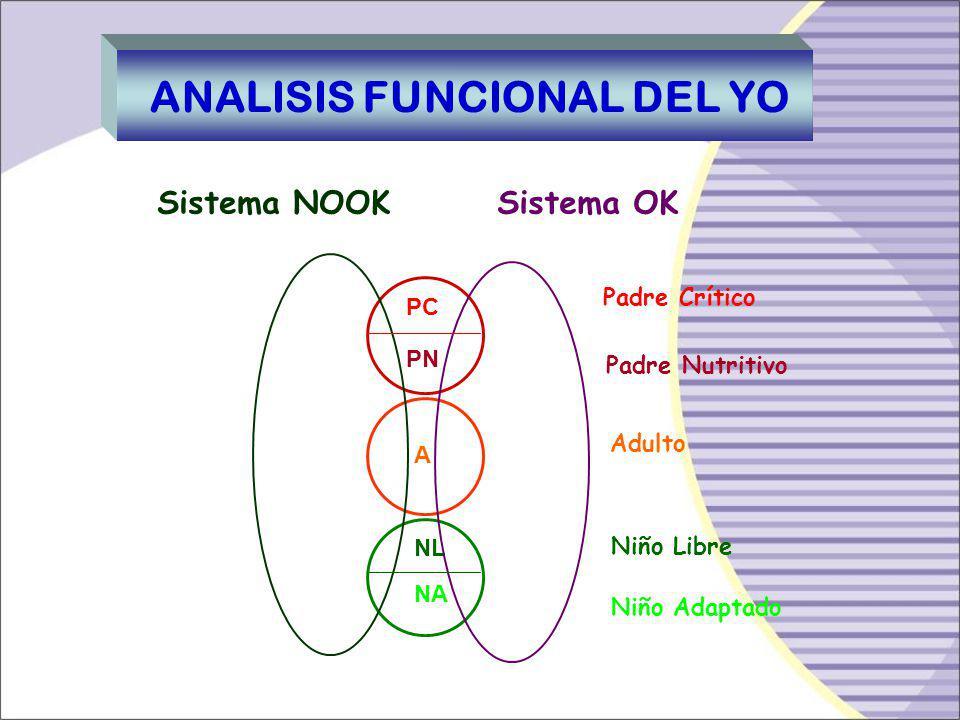 ANALISIS FUNCIONAL DEL YO