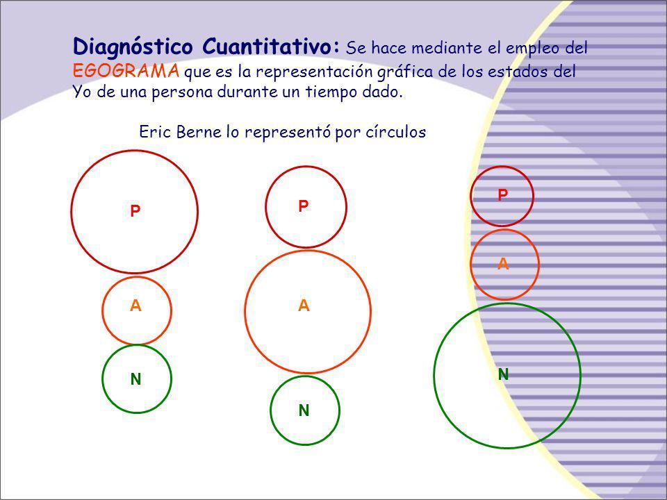 Diagnóstico Cuantitativo: Se hace mediante el empleo del EGOGRAMA que es la representación gráfica de los estados del Yo de una persona durante un tiempo dado.