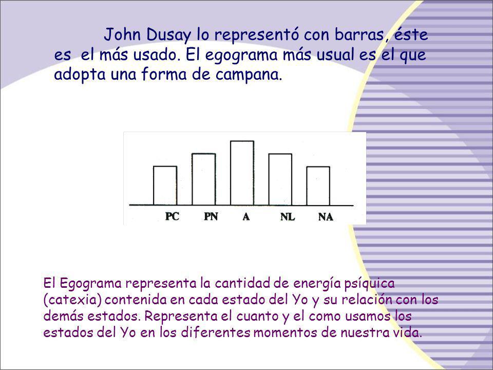 John Dusay lo representó con barras, éste es el más usado