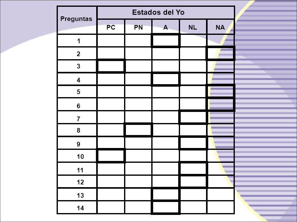 Estados del Yo Preguntas PC PN A NL NA 1 2 3 4 5 6 7 8 9 10 11 12 13