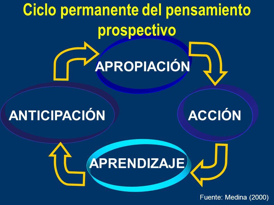 Ciclo permanente del pensamiento prospectivo