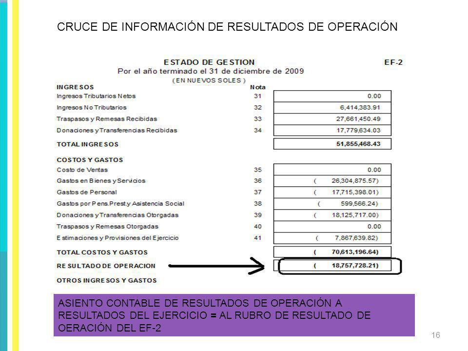 CRUCE DE INFORMACIÓN DE RESULTADOS DE OPERACIÓN