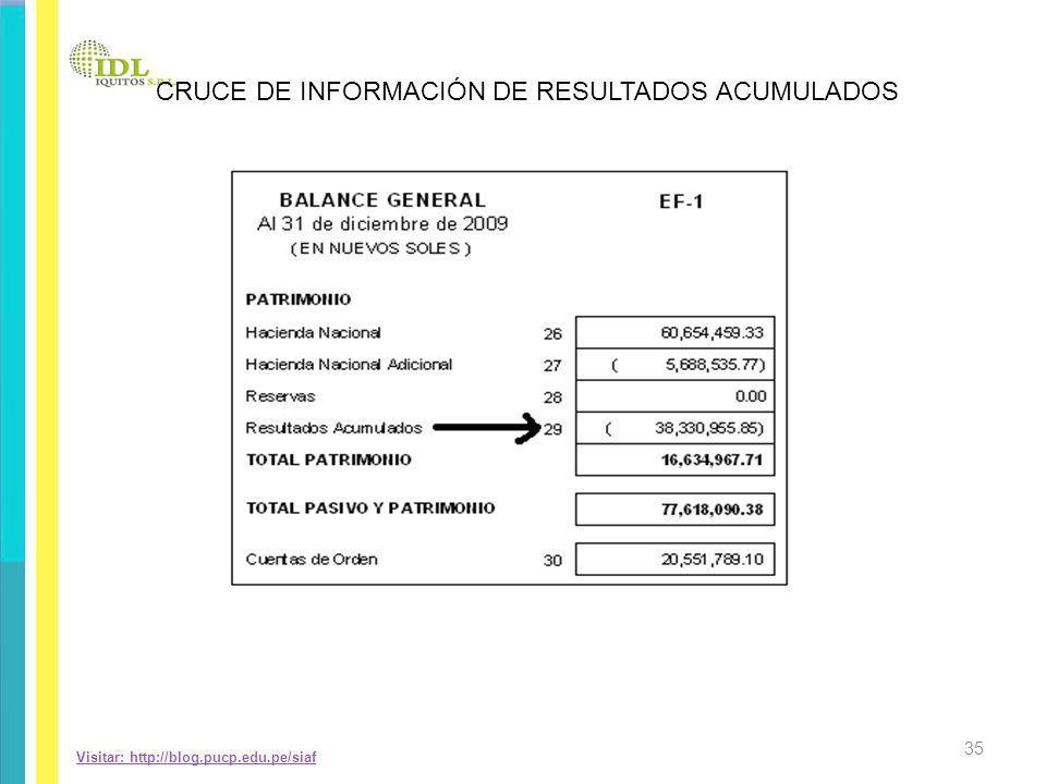 CRUCE DE INFORMACIÓN DE RESULTADOS ACUMULADOS