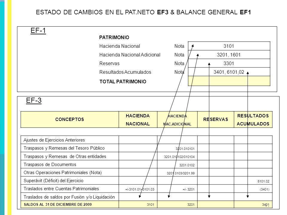 ESTADO DE CAMBIOS EN EL PAT.NETO EF3 & BALANCE GENERAL EF1