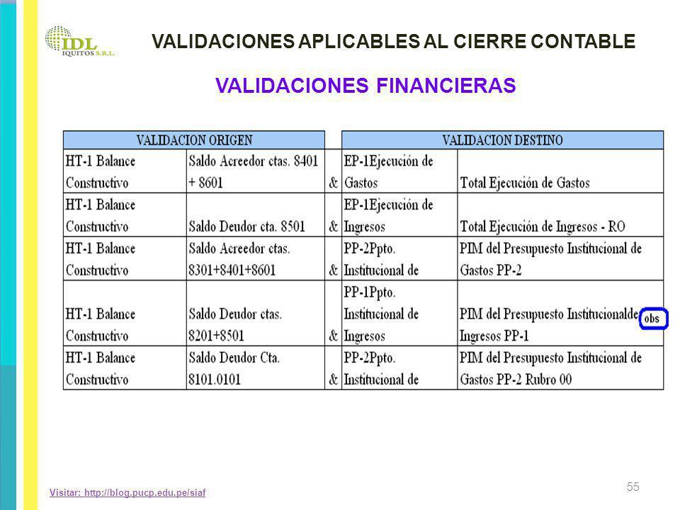 VALIDACIONES APLICABLES AL CIERRE CONTABLE VALIDACIONES FINANCIERAS