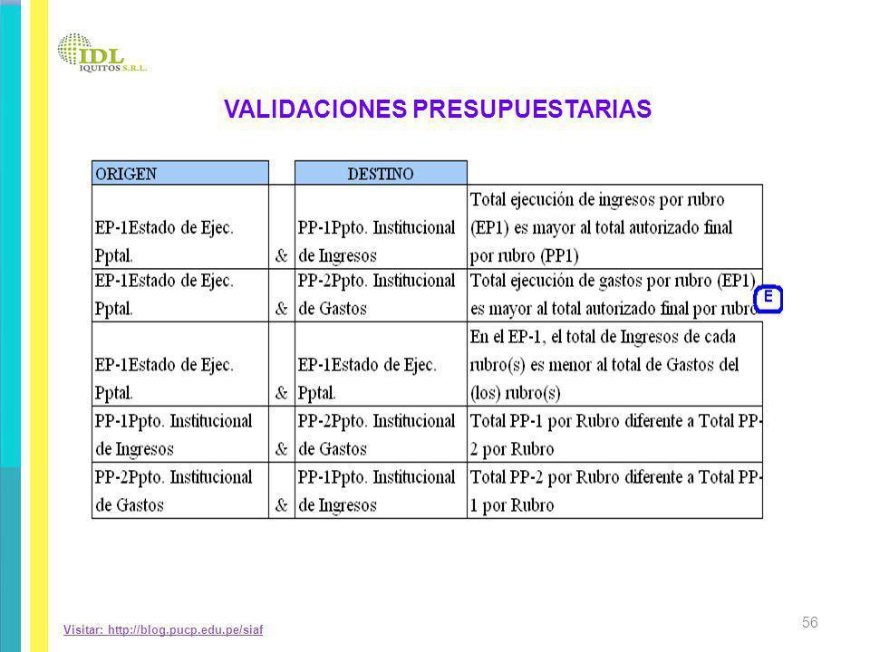 VALIDACIONES PRESUPUESTARIAS