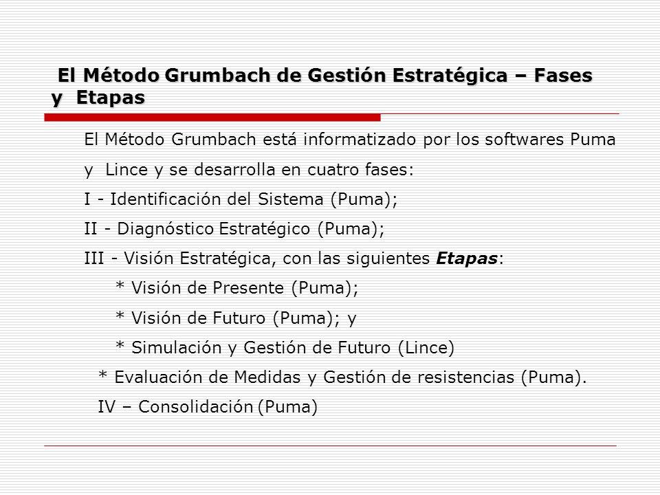 El Método Grumbach de Gestión Estratégica – Fases y Etapas