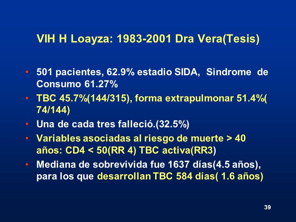 VIH H Loayza: 1983-2001 Dra Vera(Tesis)