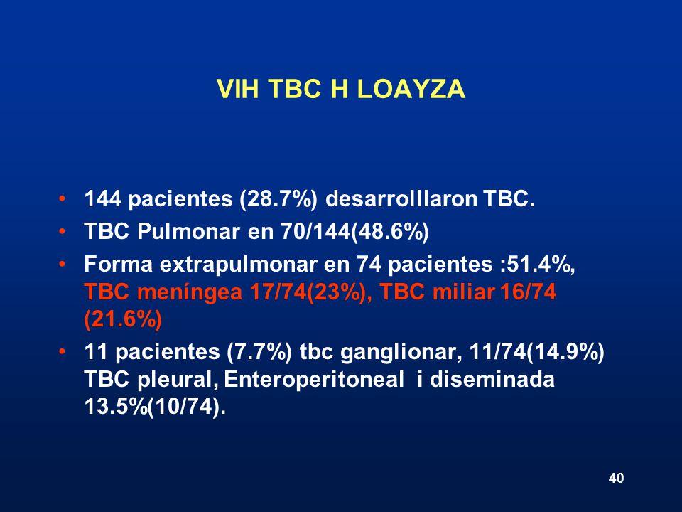 VIH TBC H LOAYZA 144 pacientes (28.7%) desarrolllaron TBC.