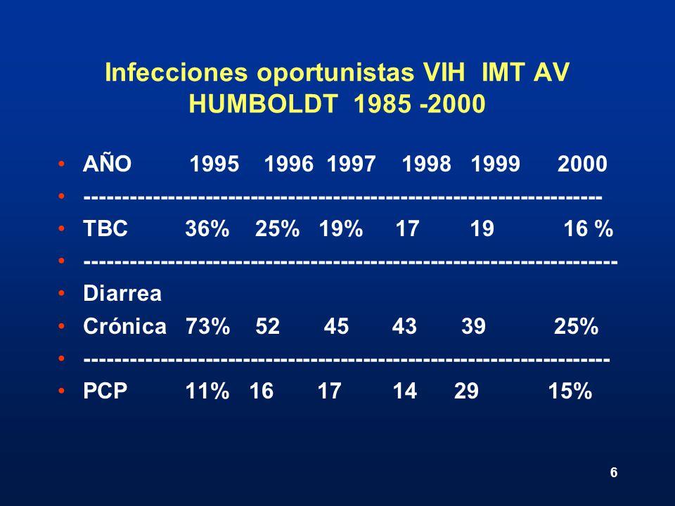 Infecciones oportunistas VIH IMT AV HUMBOLDT 1985 -2000