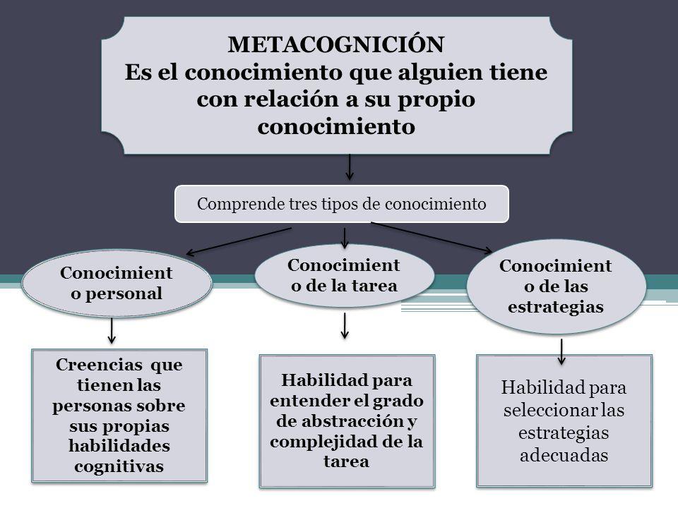 METACOGNICIÓN Es el conocimiento que alguien tiene con relación a su propio conocimiento. Comprende tres tipos de conocimiento.