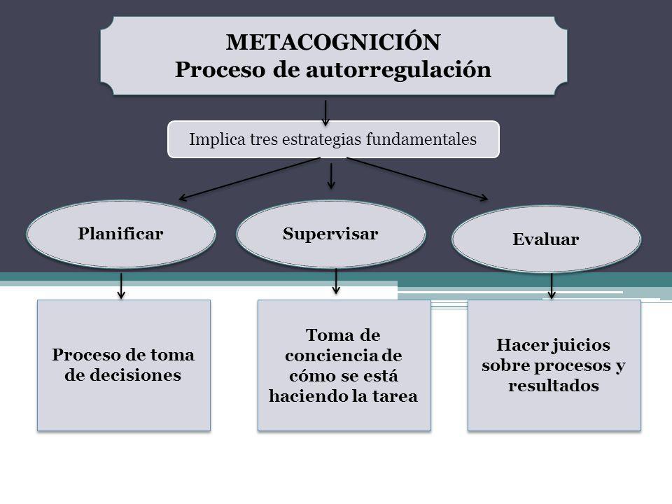 METACOGNICIÓN Proceso de autorregulación