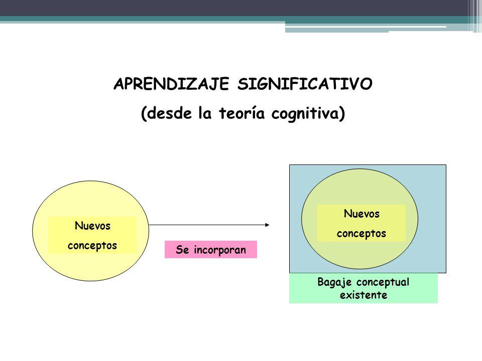 APRENDIZAJE SIGNIFICATIVO (desde la teoría cognitiva)
