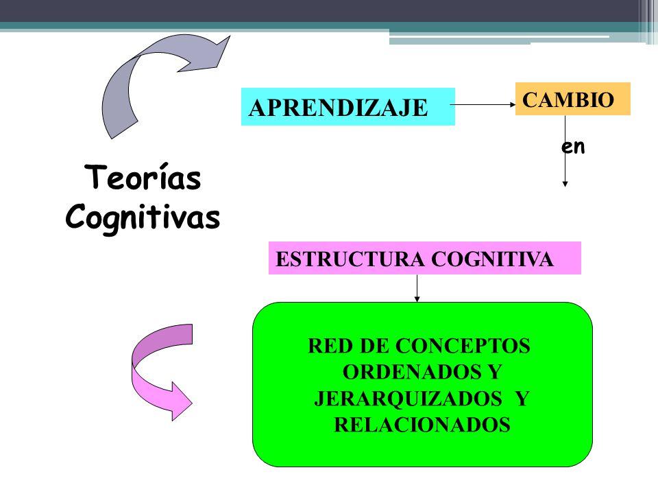 Teorías Cognitivas APRENDIZAJE CAMBIO en ESTRUCTURA COGNITIVA