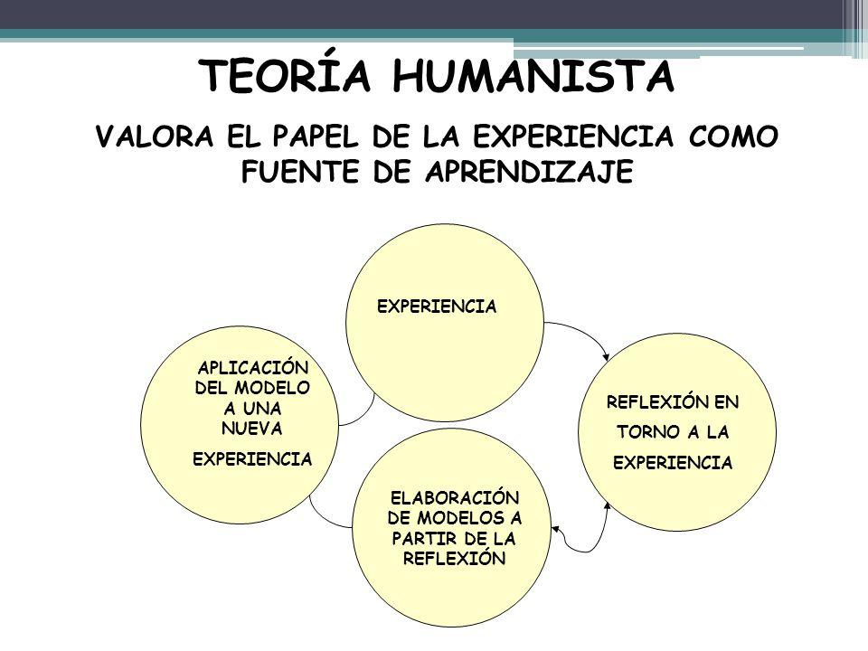 TEORÍA HUMANISTA VALORA EL PAPEL DE LA EXPERIENCIA COMO FUENTE DE APRENDIZAJE. EXPERIENCIA. APLICACIÓN DEL MODELO A UNA NUEVA.