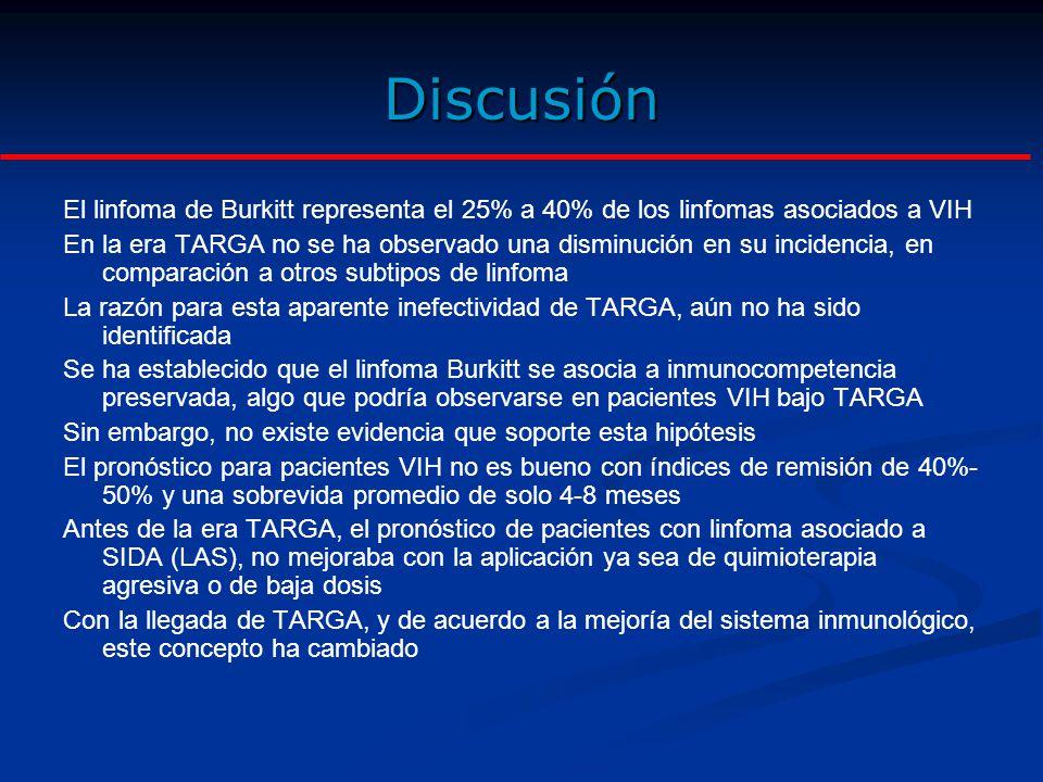 Discusión El linfoma de Burkitt representa el 25% a 40% de los linfomas asociados a VIH.