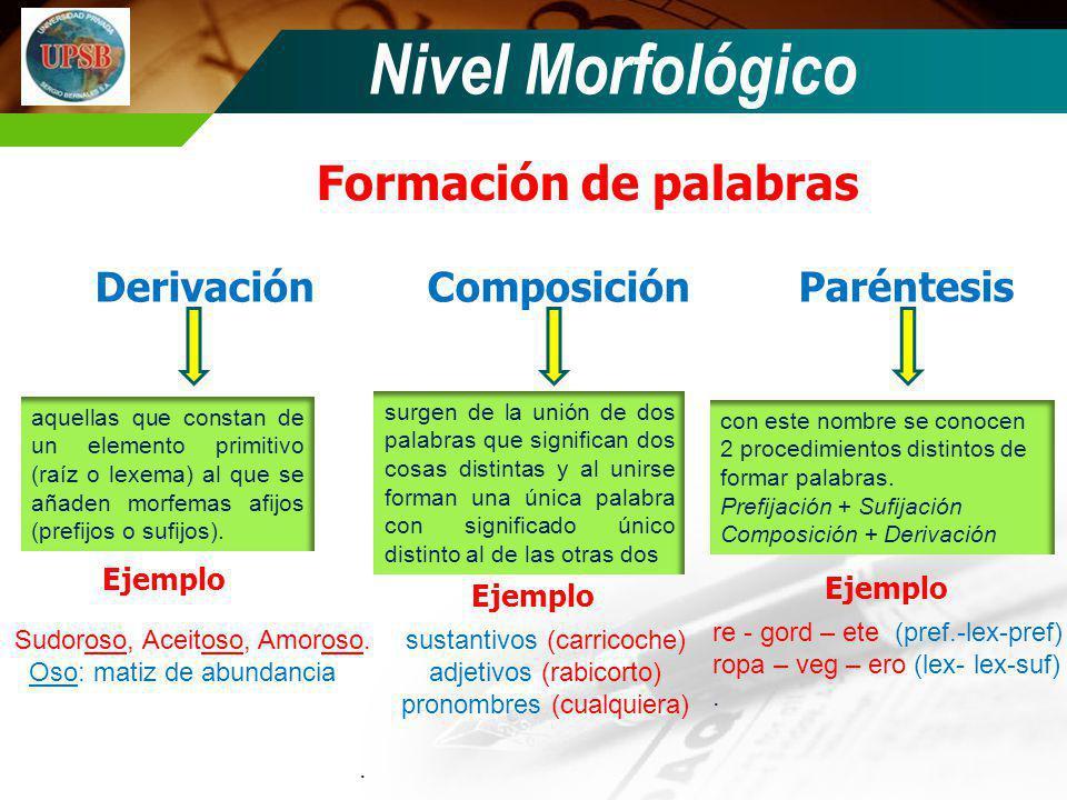 Nivel Morfológico Formación de palabras Derivación Composición