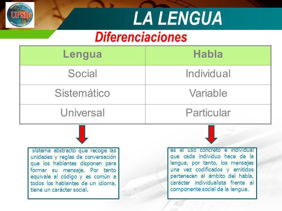 LA LENGUA Diferenciaciones Lengua Habla Social Individual Sistemático