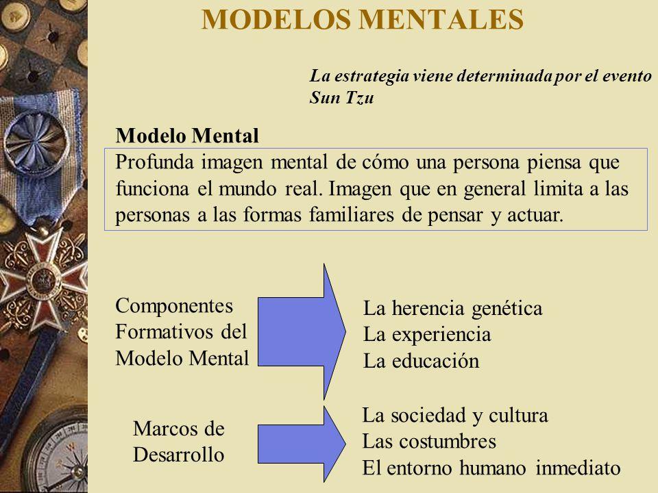 MODELOS MENTALES Modelo Mental