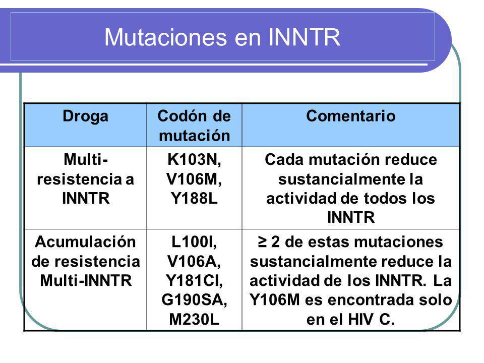 Mutaciones en INNTR Droga Codón de mutación Comentario