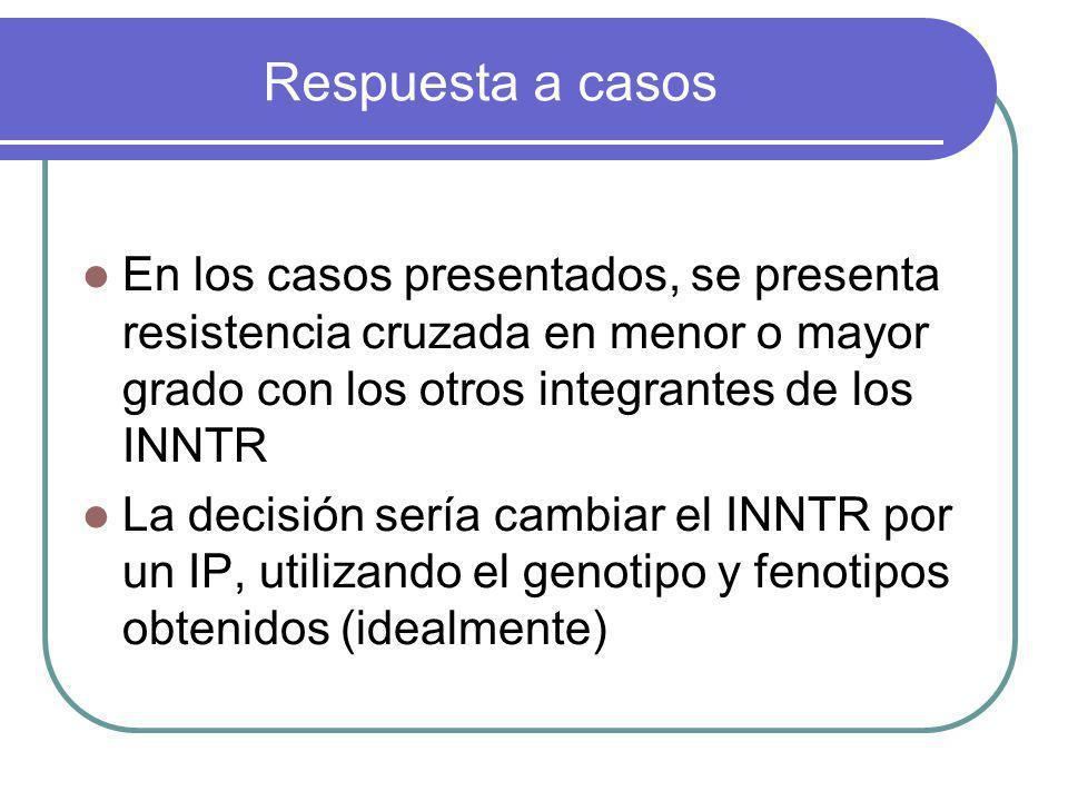 Respuesta a casos En los casos presentados, se presenta resistencia cruzada en menor o mayor grado con los otros integrantes de los INNTR.