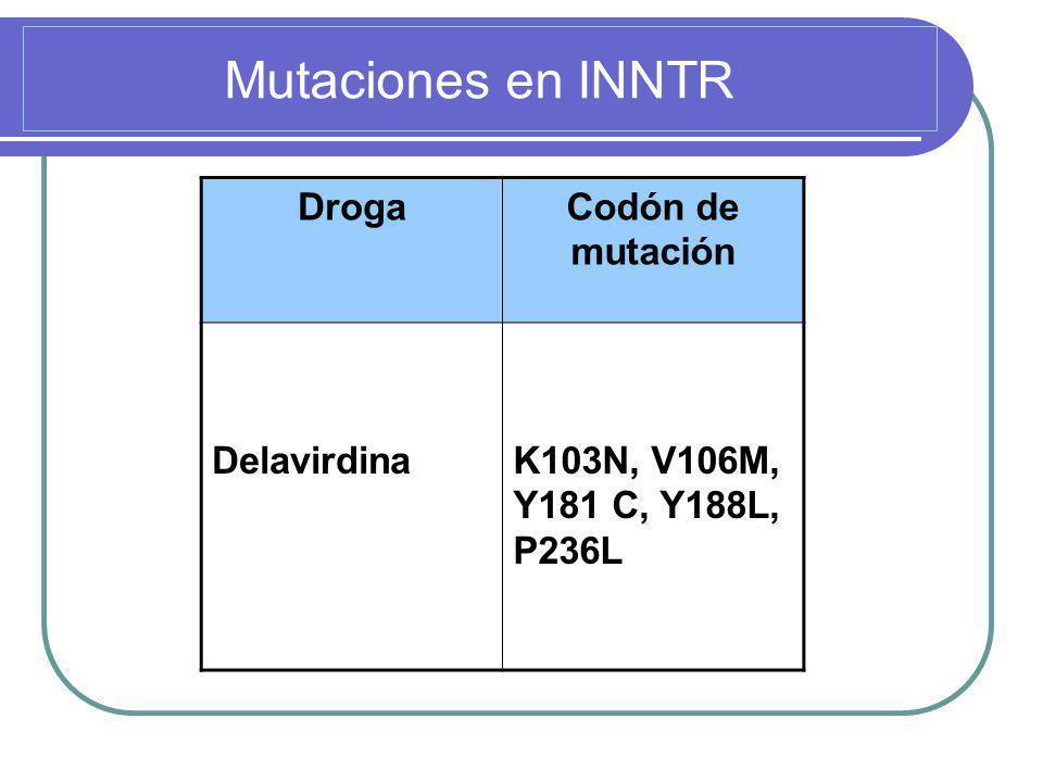 Mutaciones en INNTR Droga Codón de mutación Delavirdina