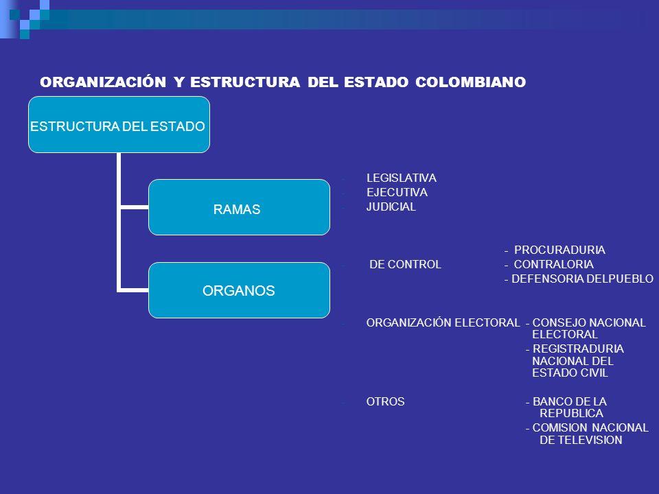 ORGANIZACIÓN Y ESTRUCTURA DEL ESTADO COLOMBIANO