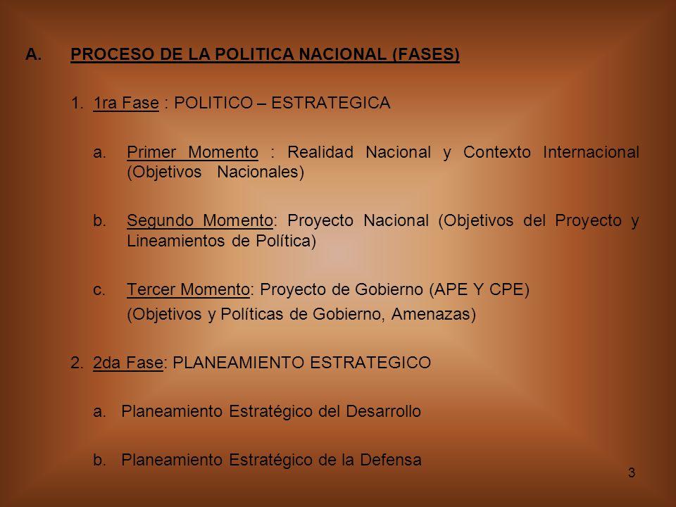 PROCESO DE LA POLITICA NACIONAL (FASES)