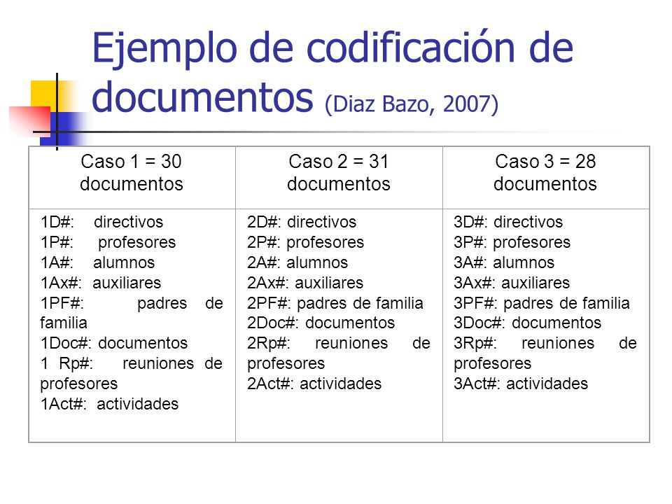 Ejemplo de codificación de documentos (Diaz Bazo, 2007)