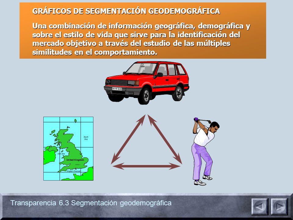 GRÁFICOS DE SEGMENTACIÓN GEODEMOGRÁFICA