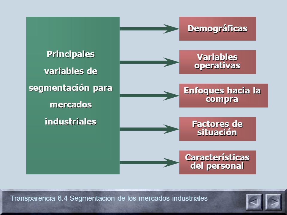 Principales variables de segmentación para mercados industriales