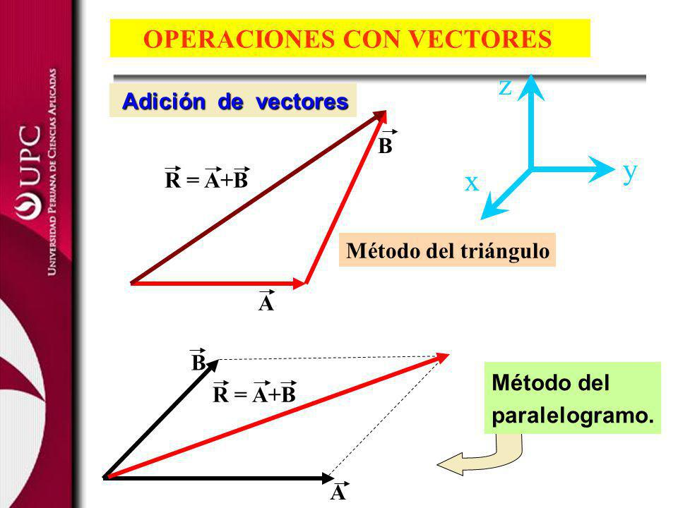 z y x OPERACIONES CON VECTORES Adición de vectores B R = A+B