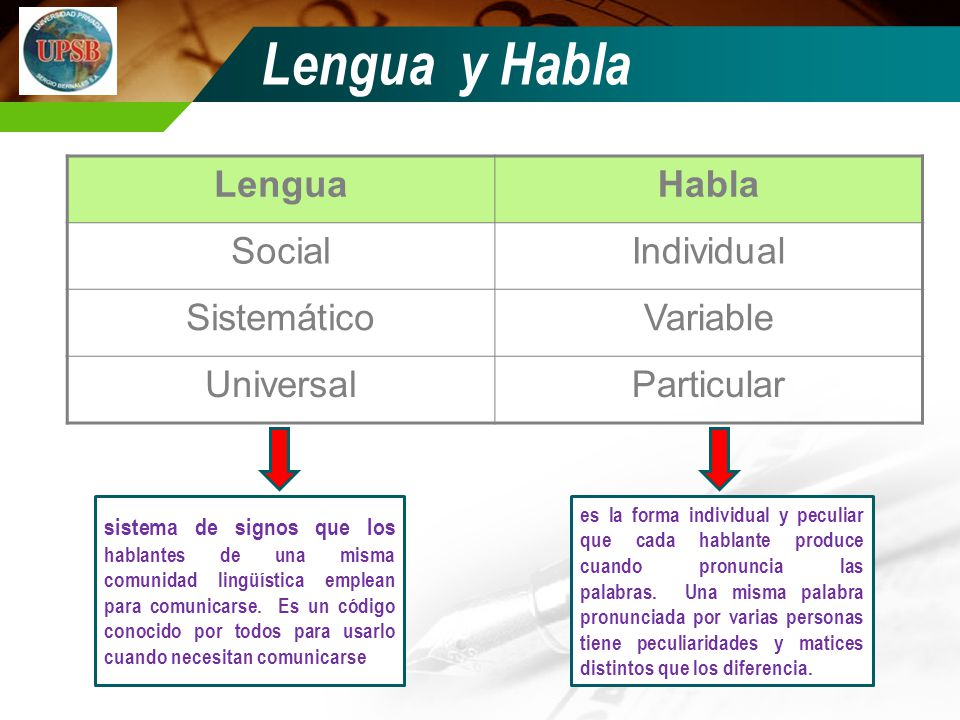 Lengua y Habla Lengua Habla Social Individual Sistemático Variable