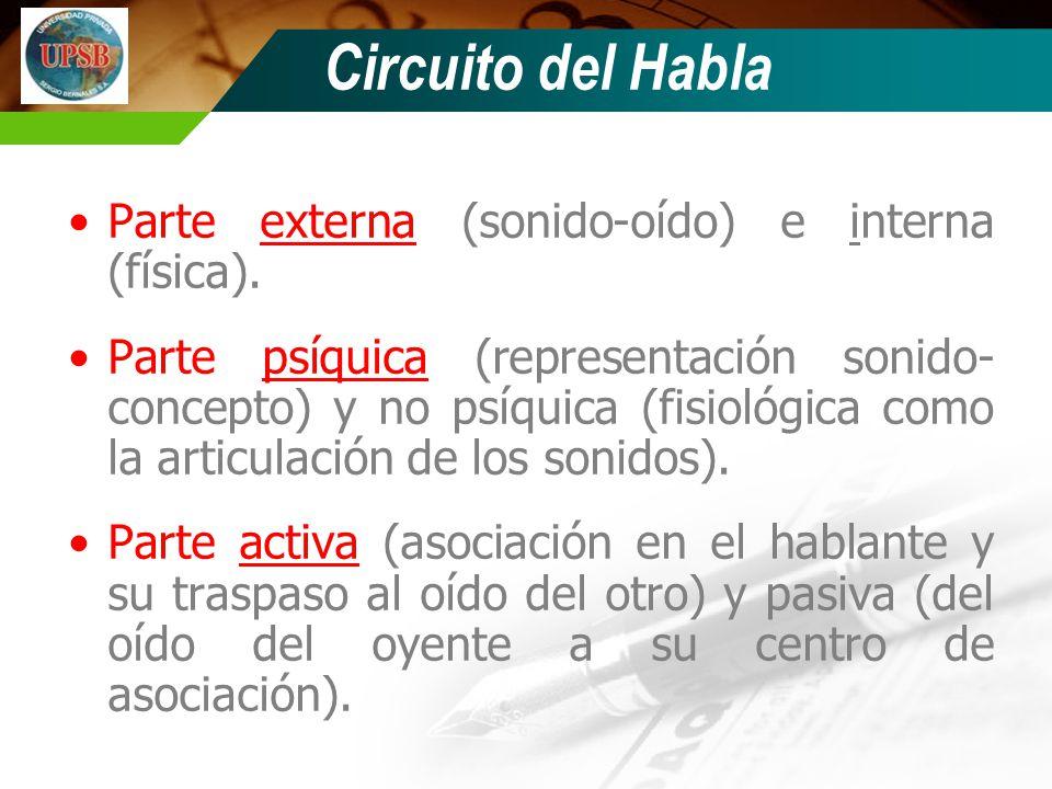 Circuito del Habla Parte externa (sonido-oído) e interna (física).