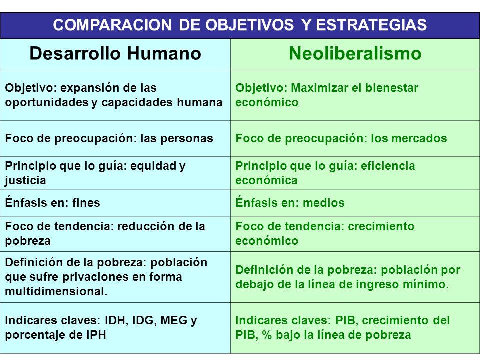 COMPARACION DE OBJETIVOS Y ESTRATEGIAS