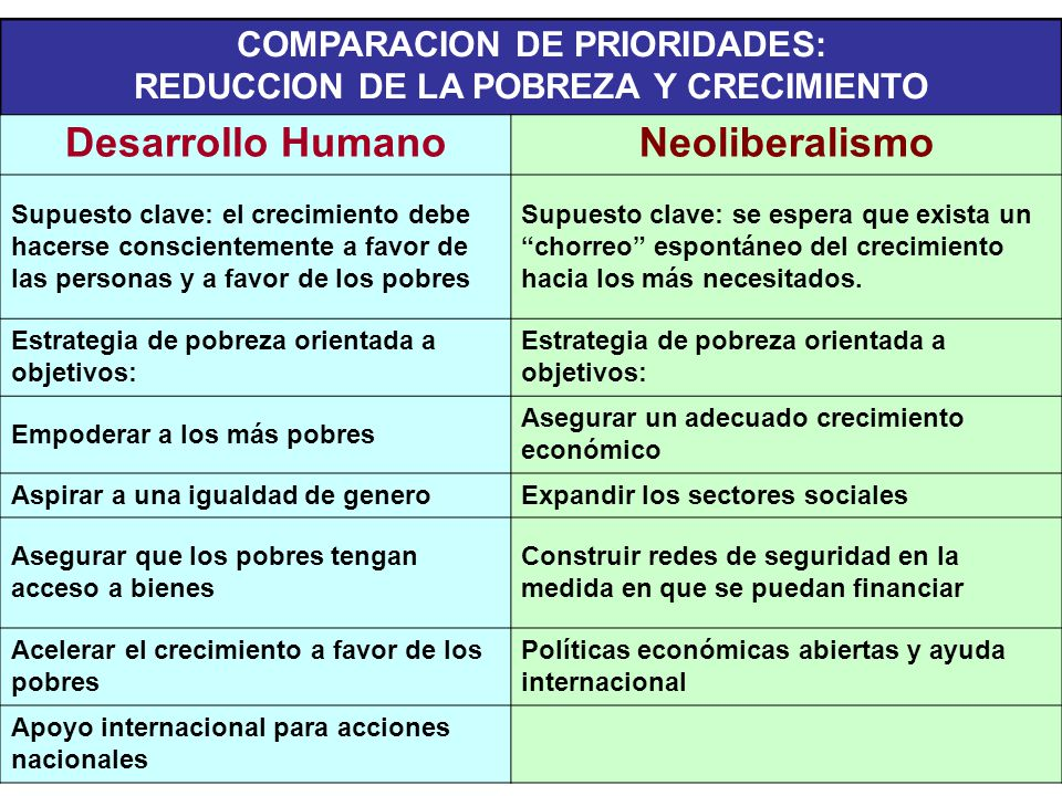 COMPARACION DE PRIORIDADES: REDUCCION DE LA POBREZA Y CRECIMIENTO