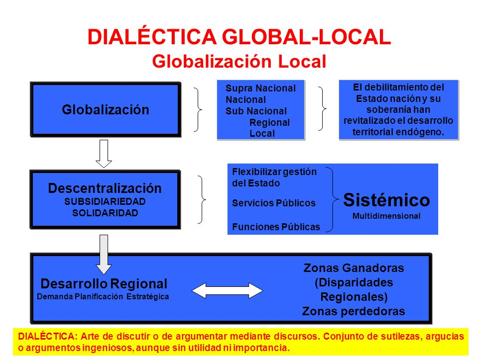 DIALÉCTICA GLOBAL-LOCAL Globalización Local