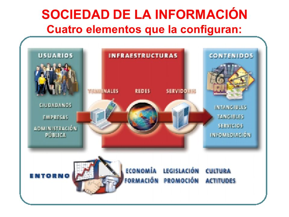 SOCIEDAD DE LA INFORMACIÓN Cuatro elementos que la configuran: