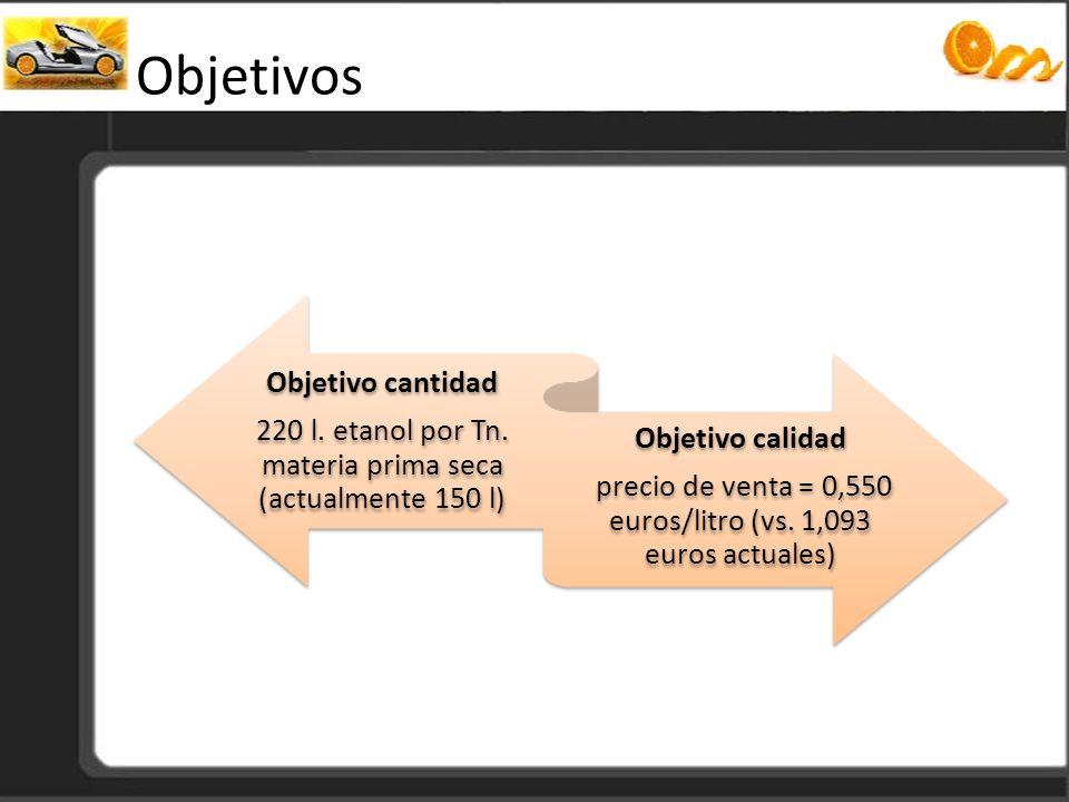 Objetivos 220 l. etanol por Tn. materia prima seca (actualmente 150 l)
