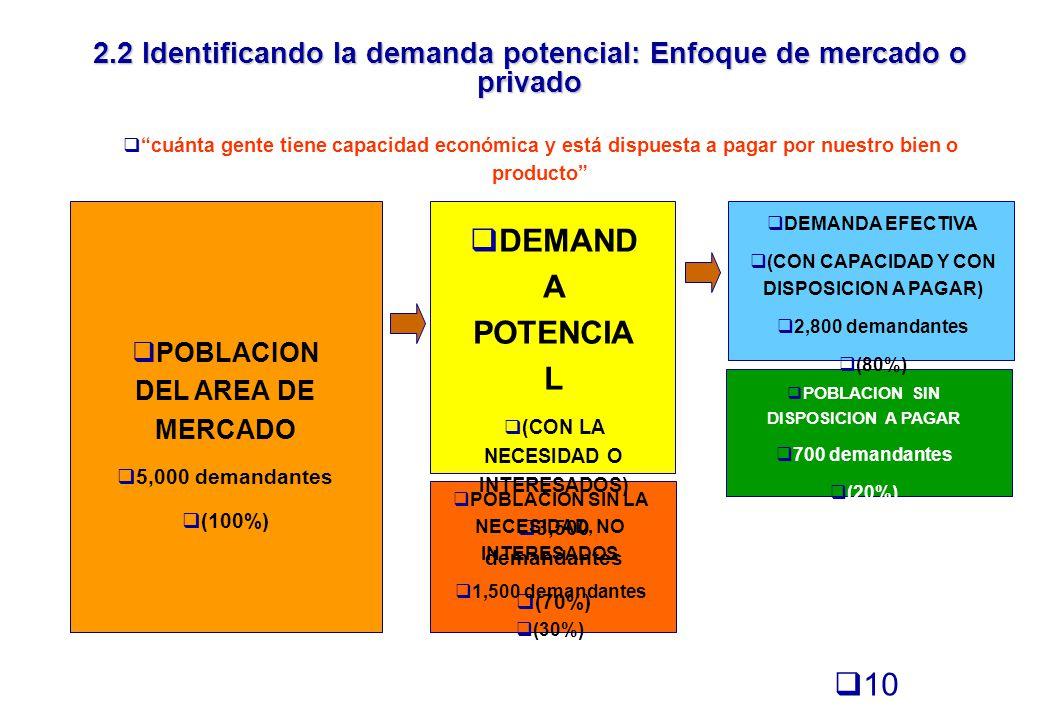 2.2 Identificando la demanda potencial: Enfoque de mercado o privado