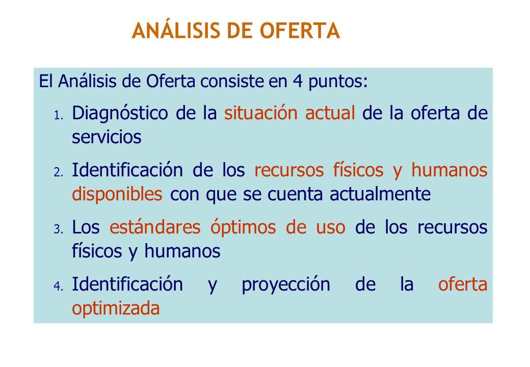 ANÁLISIS DE OFERTA El Análisis de Oferta consiste en 4 puntos: Diagnóstico de la situación actual de la oferta de servicios.