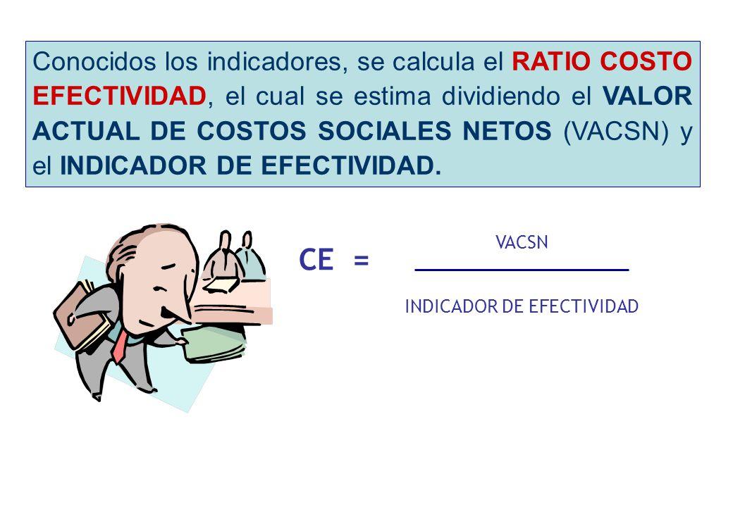 INDICADOR DE EFECTIVIDAD