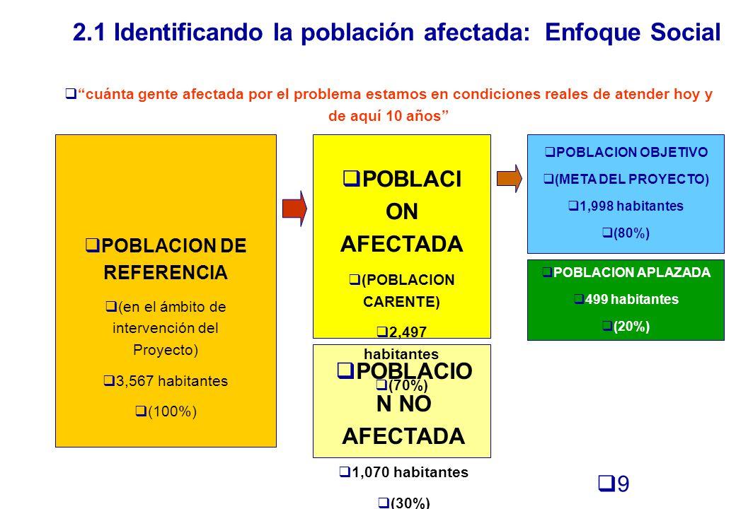2.1 Identificando la población afectada: Enfoque Social