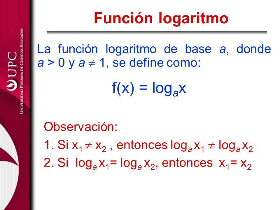 Función logaritmo f(x) = logax