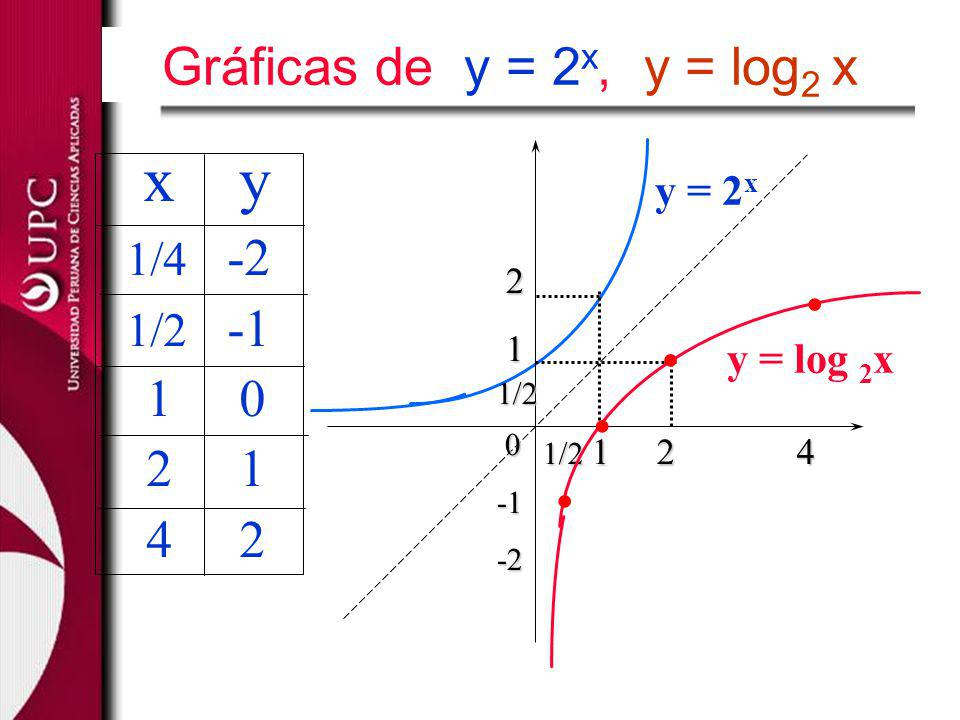 . . . . x y Gráficas de y = 2x, y = log2 x 1 0 2 1 4 2 1/4 -2 1/2 -1