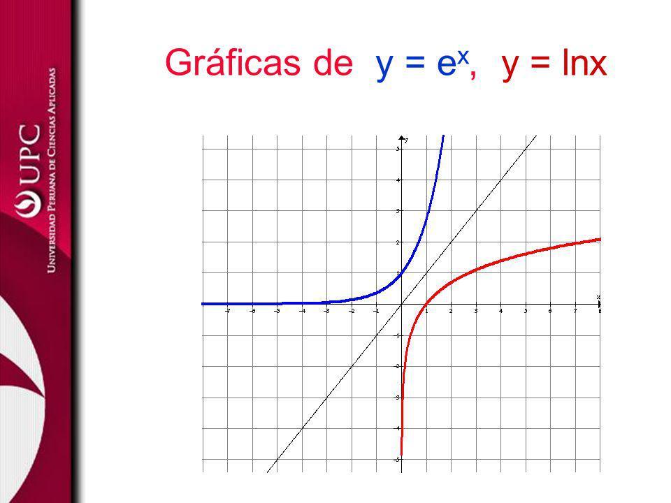 Gráficas de y = ex, y = lnx